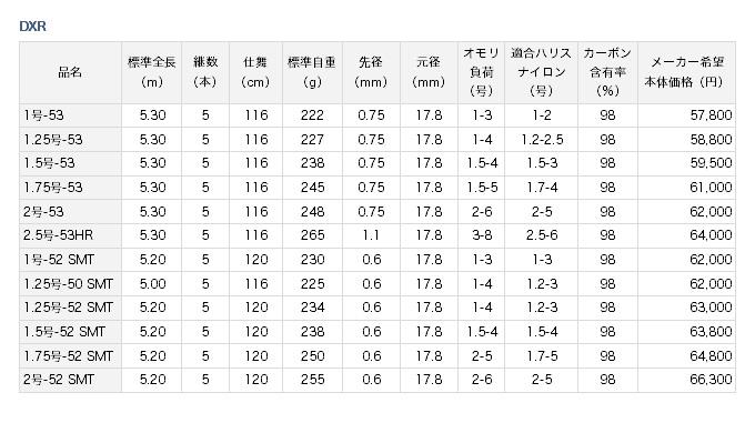 ダイワ DXR スペック表