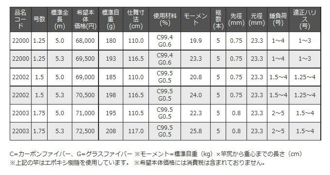 がまかつ がま磯 グレ競技スペシャル3 (3)