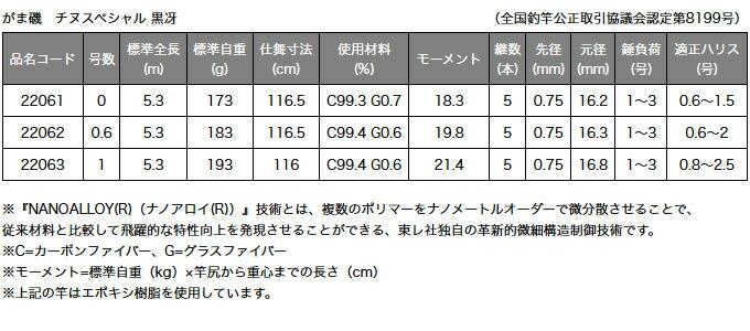 がまかつ チヌスペシャル 黒冴(2)