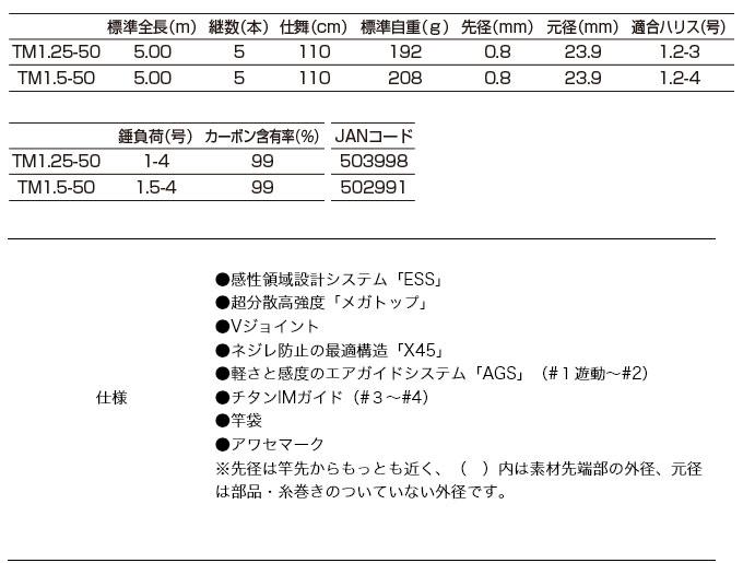 釣武者 OGREHAND(オウガハンド)(TM1.25号 5.00m)