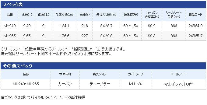 シマノ 海攻アオモノリミテッド 2016年モデル(4)