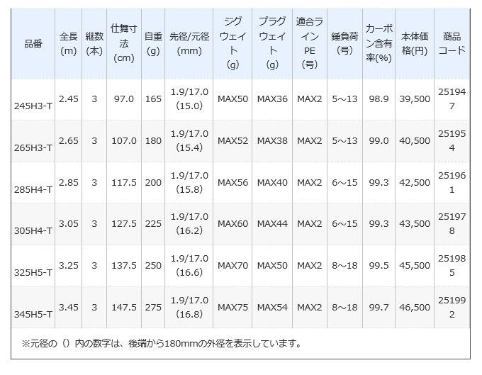 ボーダレス/振出キャスティング仕様・H3/H4/H5シリーズ