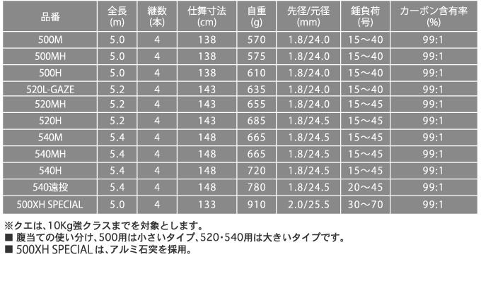ロッド.コム 新鋭 石鯛(3)