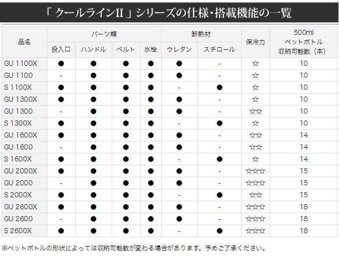 ダイワ・クールラインIIシリーズのスペック表