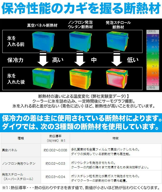 ダイワ・クーラーボックスの保冷力データ表