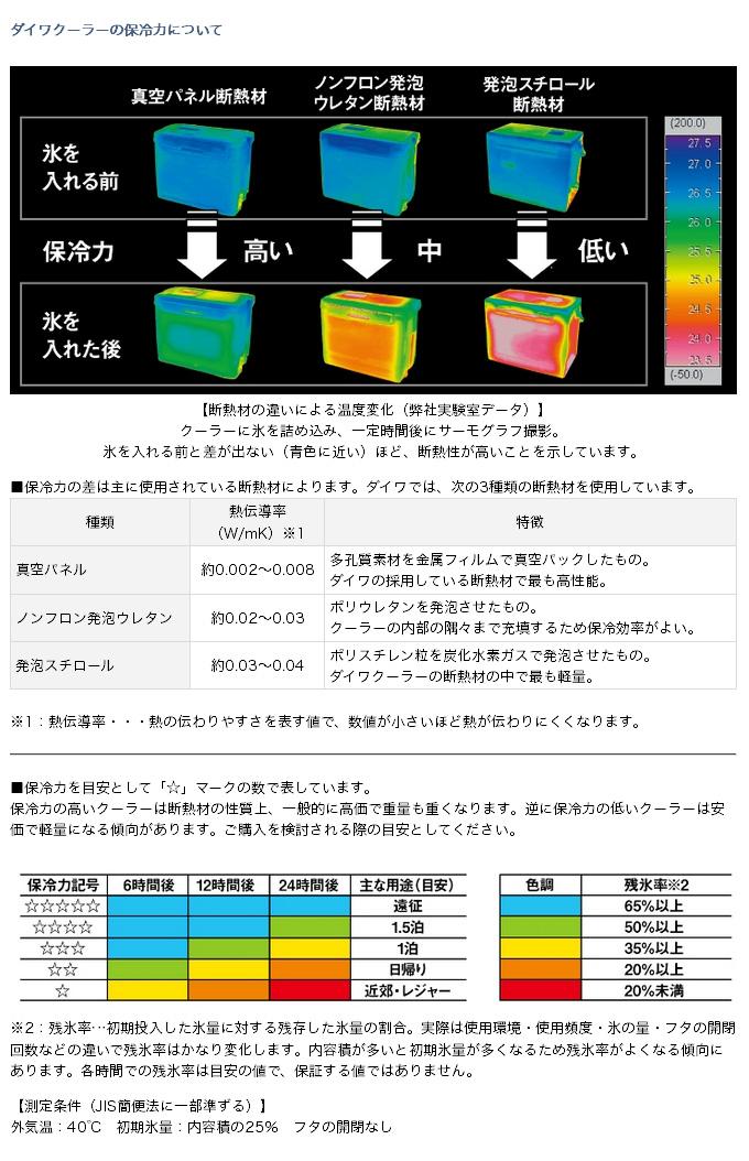 ダイワ ライトトランク4 (4)