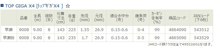 宇崎日新 TOP GIGA X4 [トップギガX4 ](2)