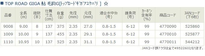 TOP ROAD GIGA 鮎 毛鈎G[トップロードギガアユケバリ ](1)