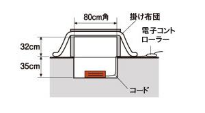 ホリゴタツヒーターの設置方法