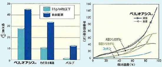 ベルオアシスの吸水特性と吸放湿性能