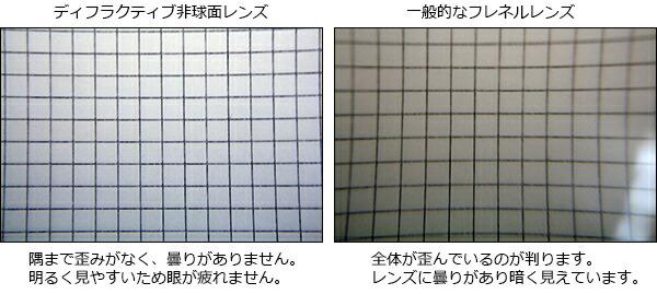 エッシェンバッハ ディフラクティブ非球面レンズと一般的なフレネルレンズの違い