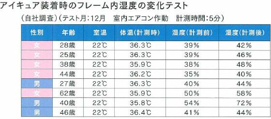 アイキュア装着時のフレーム内湿度変化テスト