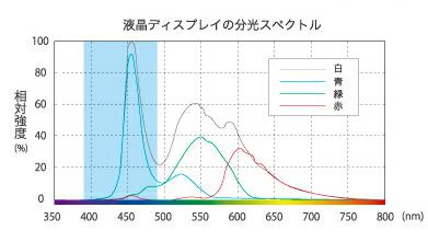 液晶ディスプレイの分光スペクトル