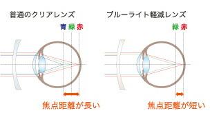 普通のクリアレンズとブルーライト軽減レンズの色収差比較