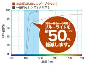 ブラウンタイプブルーライト軽減率グラフ