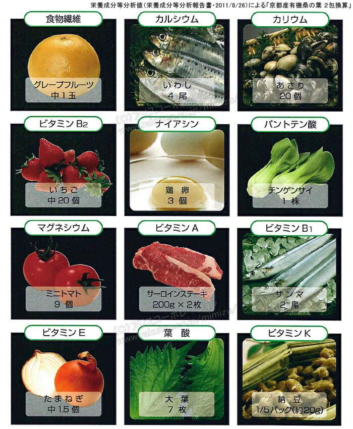 「京都産有機 桑の葉」の栄養を他の食品で摂ると・・・