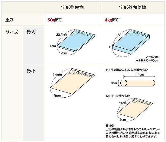 【楽天市場】ミニ宅配便・クロネコDM便・定形外郵便について ...