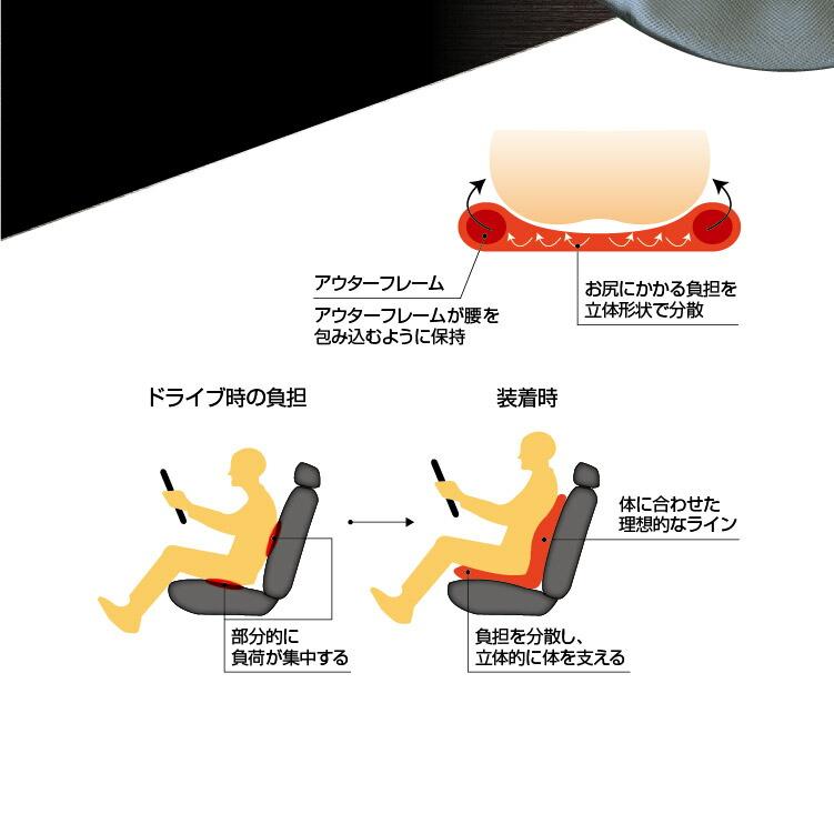自動車用の腰痛対策サポートクッション、リバースポルト。シートカバー クッション 腰痛 肩こり 座椅子 座布団 敬老の日プレゼント ギフト ハイエース 200系 ヴェルファイア プリウス プリウスα アクア アルファード ヴェゼル