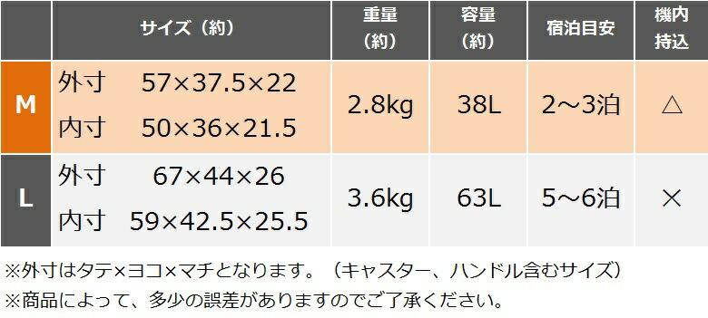 サイズ表M