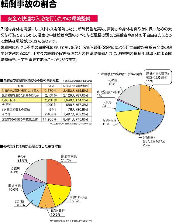 高齢者による入浴時の転倒事故の割合