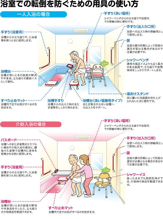 浴室での転倒を防ぐため