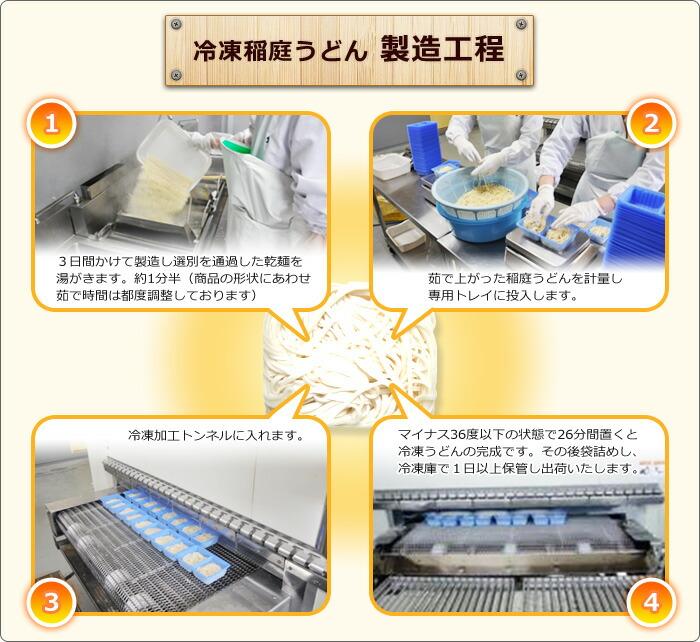 製造方法2