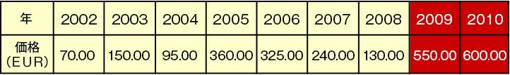 シャトー・ラフィット・ロートシルトのプリムール価格