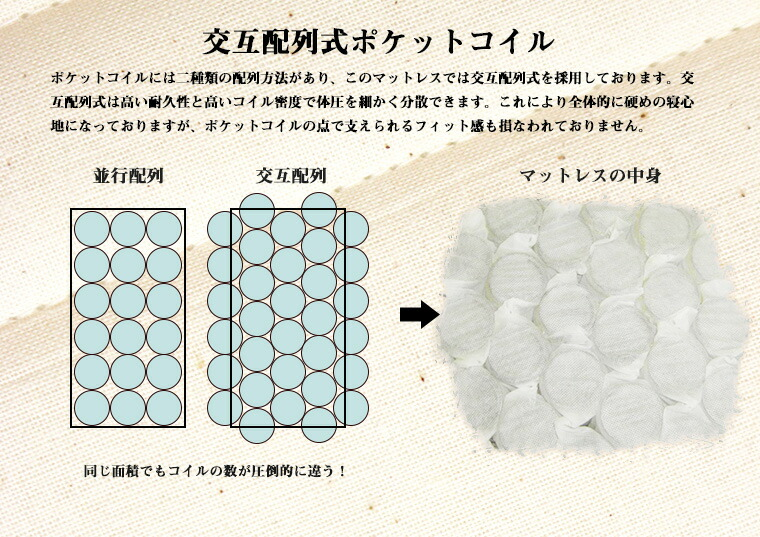 交互配列式ポケットコイル:ポケットコイルには二種類の配列方法があり、このマットレスでは交互配列式を採用しております。交互配列式は高い耐久性と高いコイル密度で体圧を細かく分散できます。これにより全体的に硬めの寝心地になっておりますが、ポケットコイルの点で支えられるフィット感も損なわれておりません。
