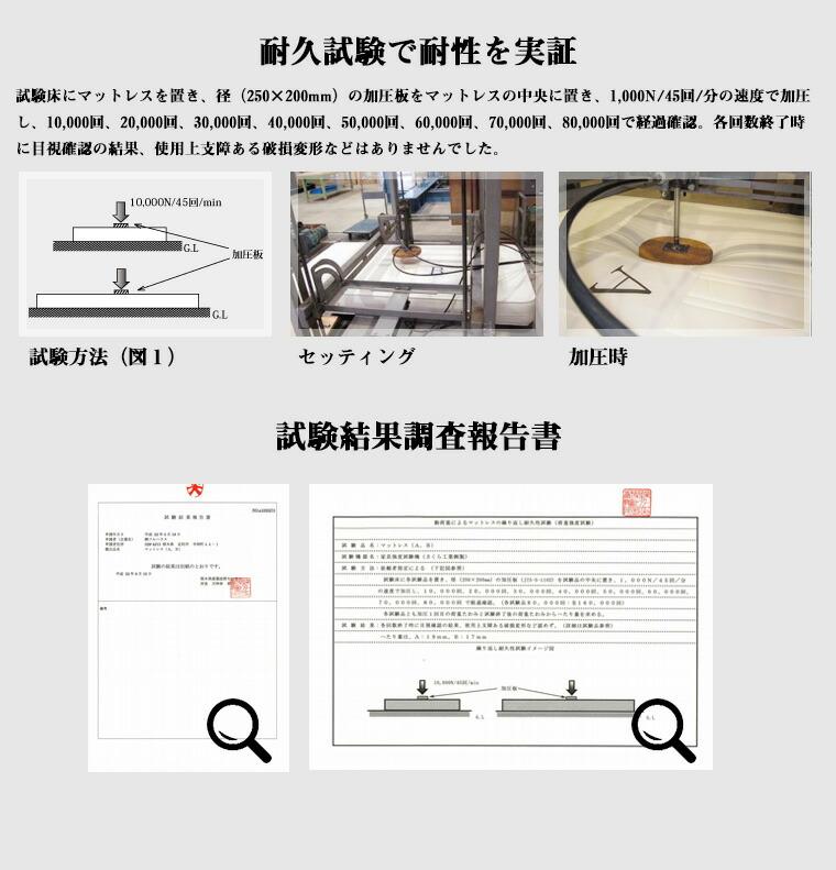 耐久試験で耐性を実証:試験床にマットレスを置き、径(250×200mm)の加圧板をマットレスの中央に置き、1,000N/45回/分の速度で加圧し、10,000回、20,000回、30,000回、40,000回、50,000回、60,000回、70,000回、80,000回で経過確認。各回数終了時に目視確認の結果、使用上支障ある破損変形などはありませんでした。
