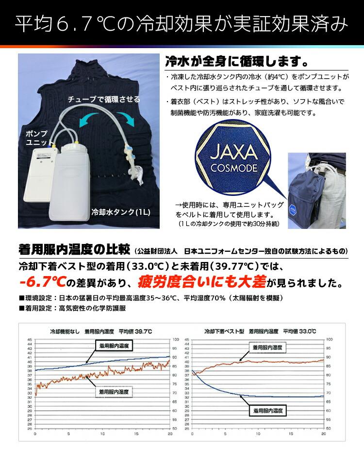 JAXA共同開発冷却ベストは平均6.7℃の冷却効果を実証済み