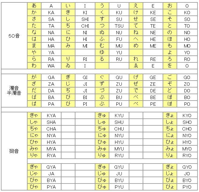 ヘボン式表