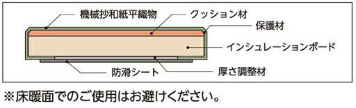 置くだけ和紙畳 Crafit クラフィット TM-1 仕様