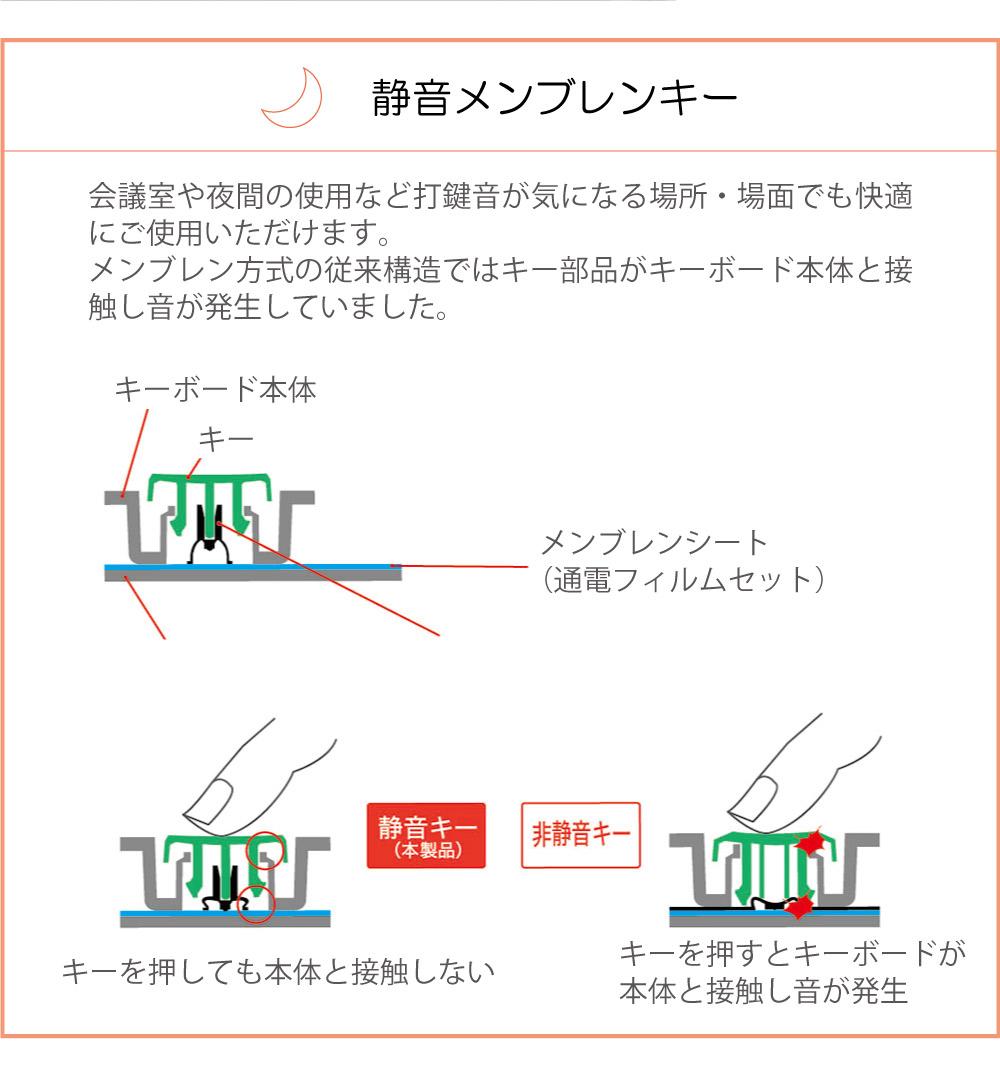 USB無線静音テンキーボード TNK-SR227