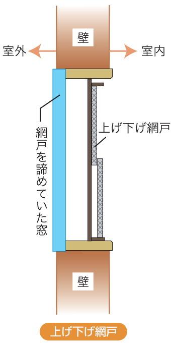 網戸のサイズの測り方
