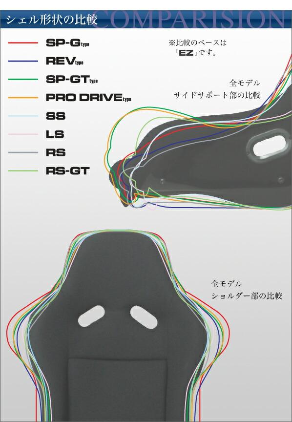 シェル形状の比較