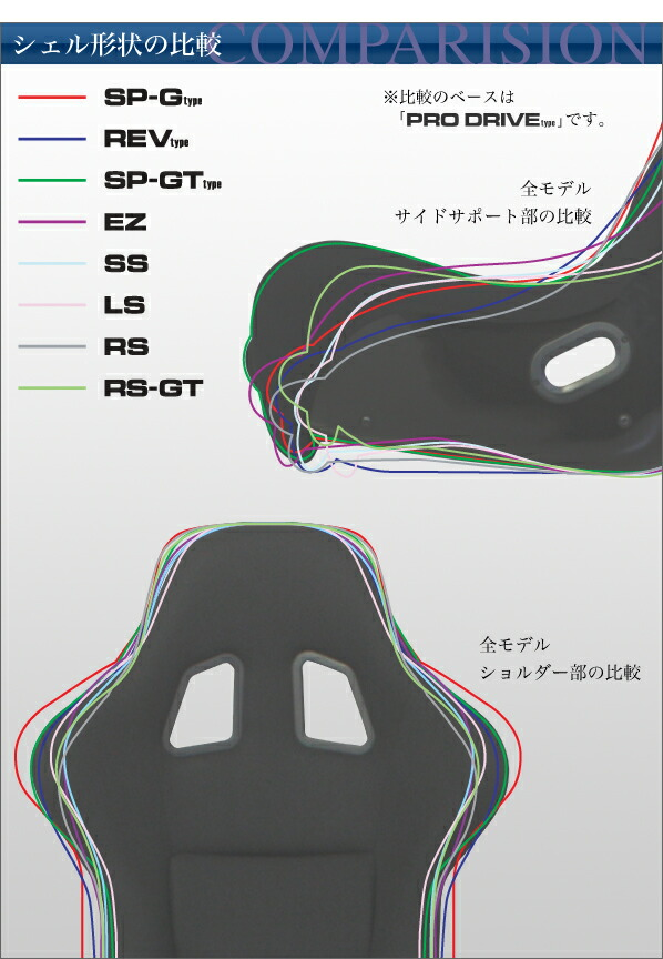 Comparison of the shell shape