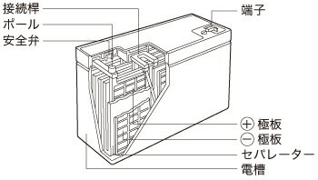 NP/PEシリーズ構造図