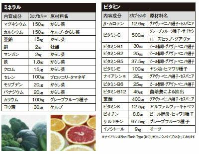 ビタミンミネラル内容成分表
