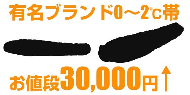 有名ブランドなら30,000