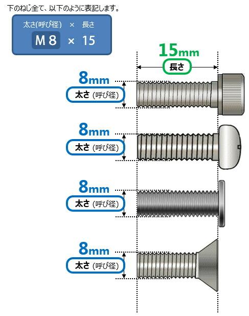 ボルト m8 六角穴付ボルト(キャップボルト)/よくわかる規格ねじ