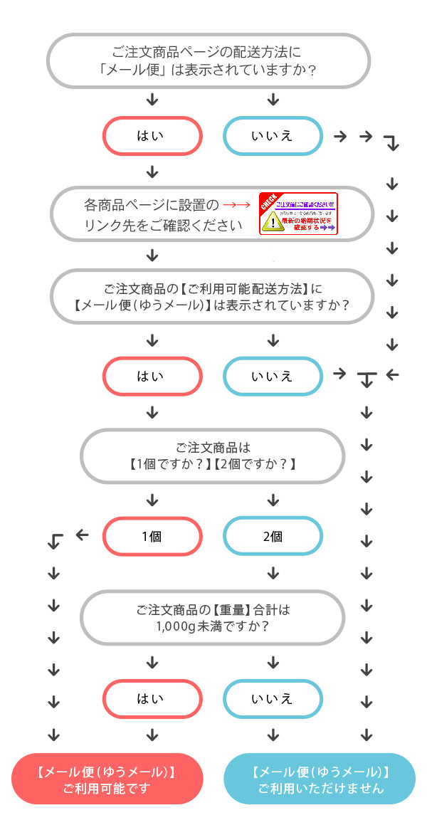 ゆうメールご利用チャート
