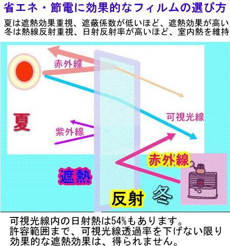 シート効果:省エネ対策・紫外線対策・ガラス飛散防止対策・プライバシー保護対策