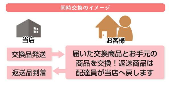 [同時交換のイメージ] まず当店から交換品を発送、お客様宅で交換品とお手元商品を交換します。