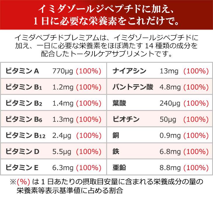イミダペプチド イミダゾールジペプチド 疲労回復 日本予防医薬