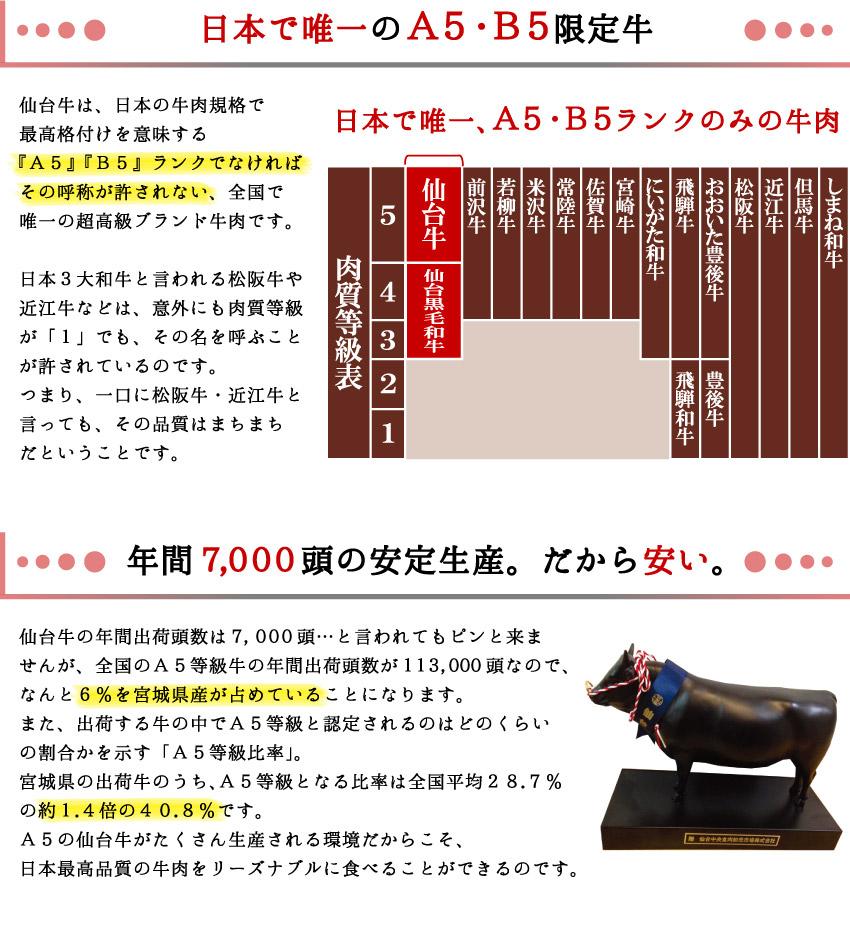 日本で唯一のA5・B5限定牛。年間7,000頭の安定生産。だから安い。