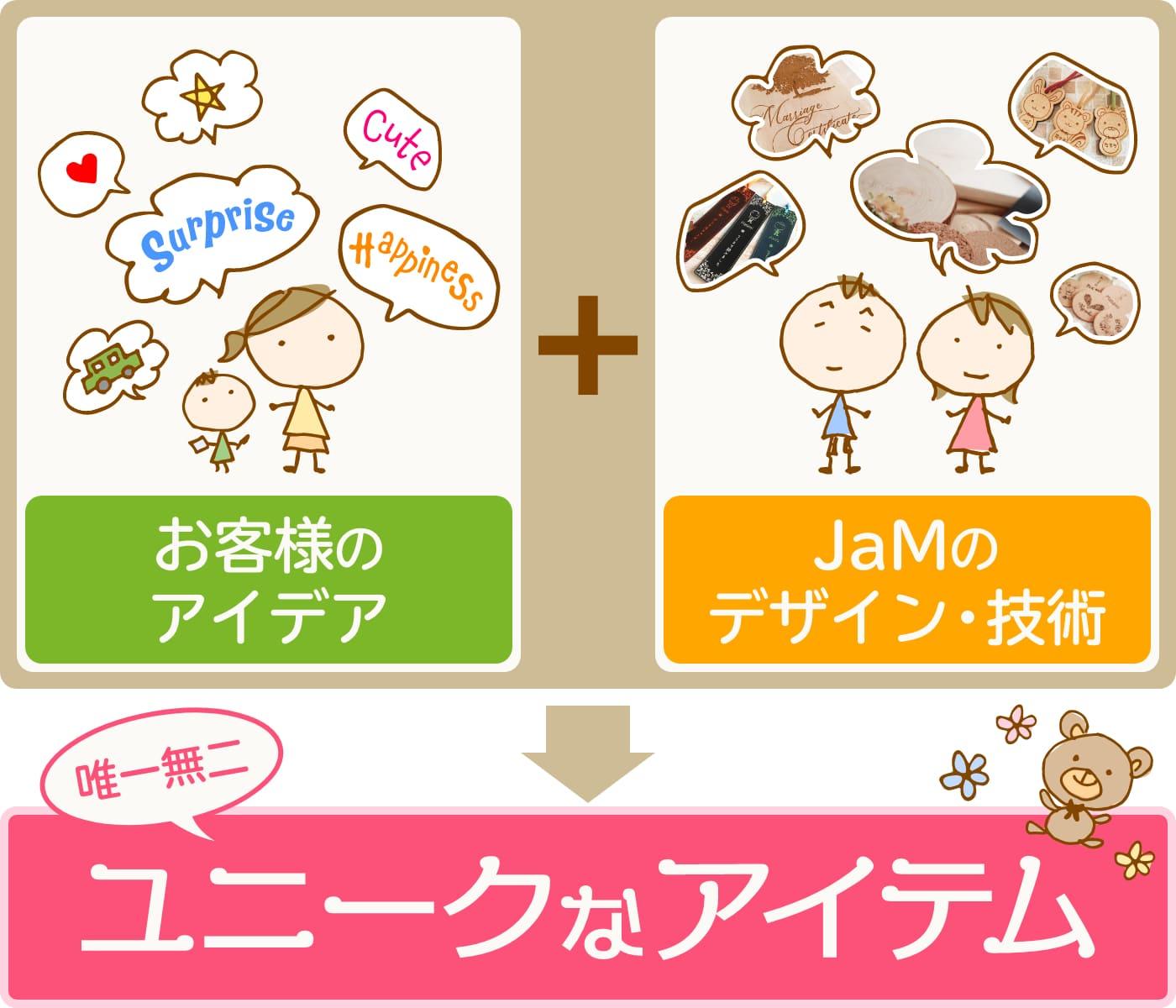お客様のアイデア+JaMのデザイン技術