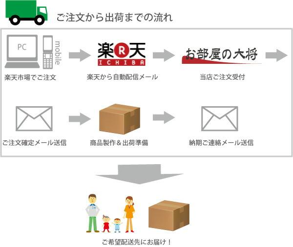 ご注文から出荷までの流れ