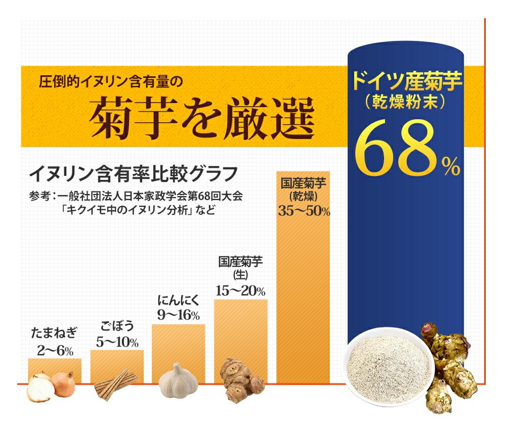 イヌリン含有量68% 前田の菊芋 菊芋 イヌリン 有機栽培