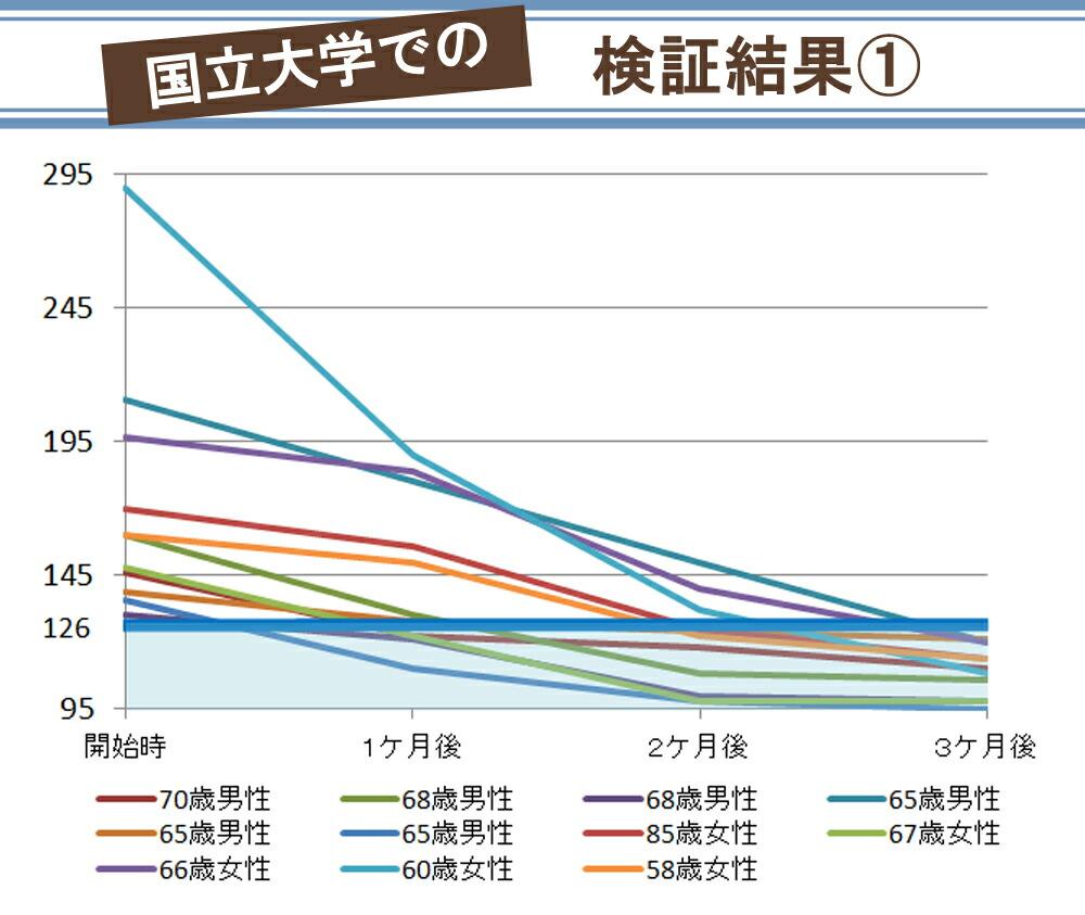 グラフ1 前田の菊芋 菊芋 イヌリン 有機栽培