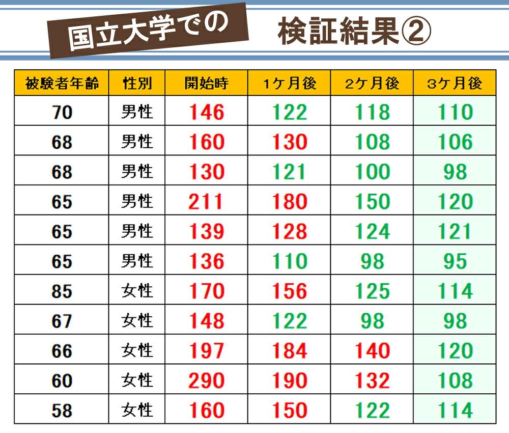 グラフ2 前田の菊芋 菊芋 イヌリン 有機栽培